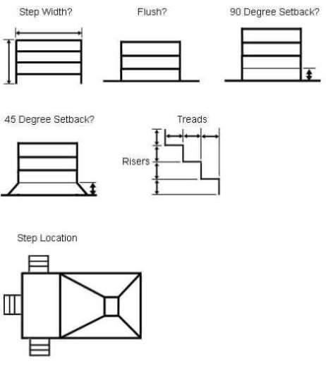 Measuring Steps