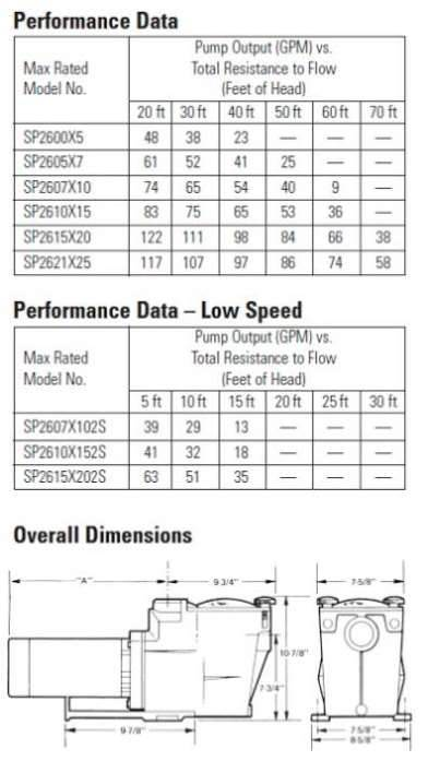 Hayward Pool Products, Performance Data, Super Pump 3/4 horsepower